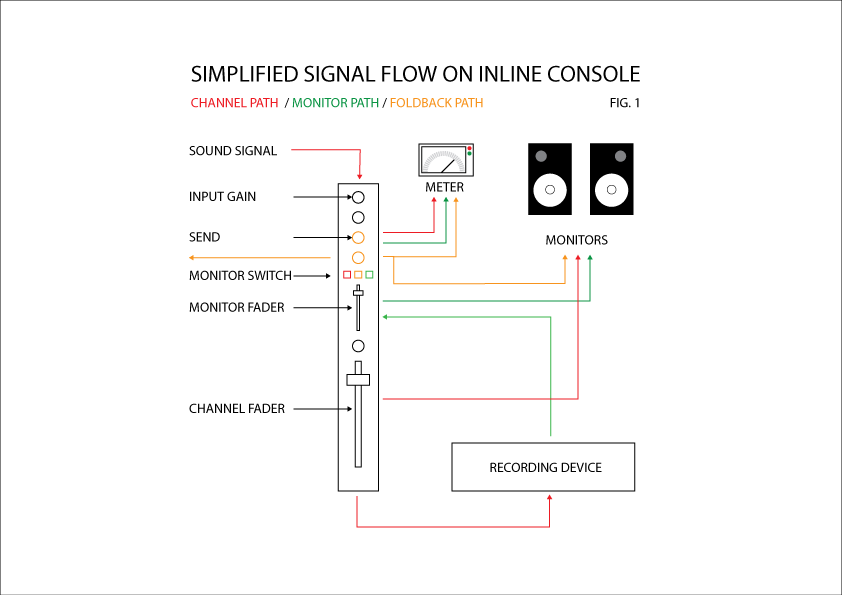 A (very) simple diagram of the signal flow through and inline console.
