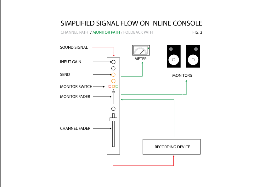 A (very) simple diagram of the channel path signal flow through an inline console.
